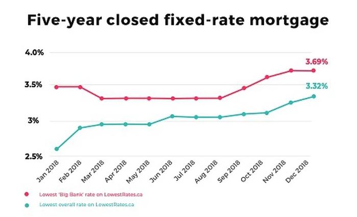 Choosing The Big 6 Means Mortgage Customers Are Overpaying